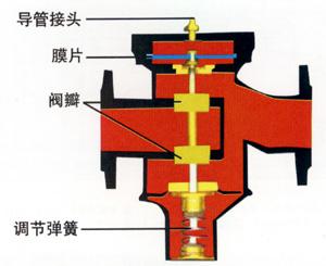 自力式压差控制阀简图2