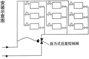 自力式压差控制阀简图1
