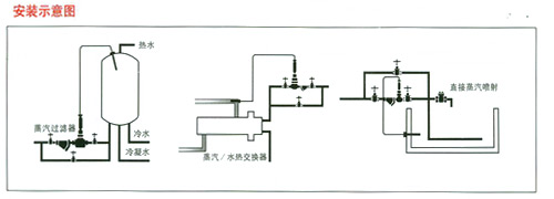 yzx型自力式温控阀利用液体受热膨胀及液体不可压缩的原理实现图片